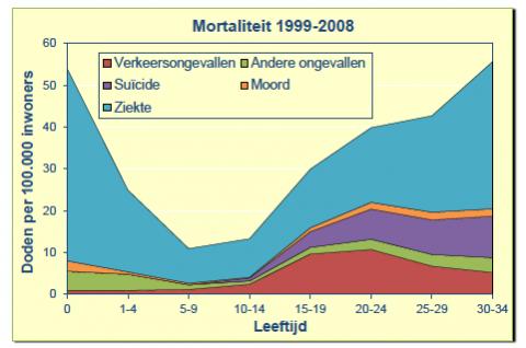 SWOV, mortaliteit naar leeftijd, verkeersongevallen