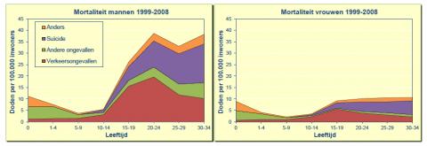 SWOV, mortaliteit, mannen vs vrouwen, verkeersongevallen