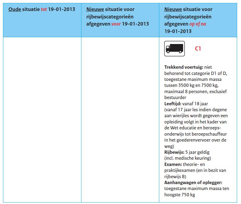 Derde rijbewijsrichtlijn, vrachauto, categorie C