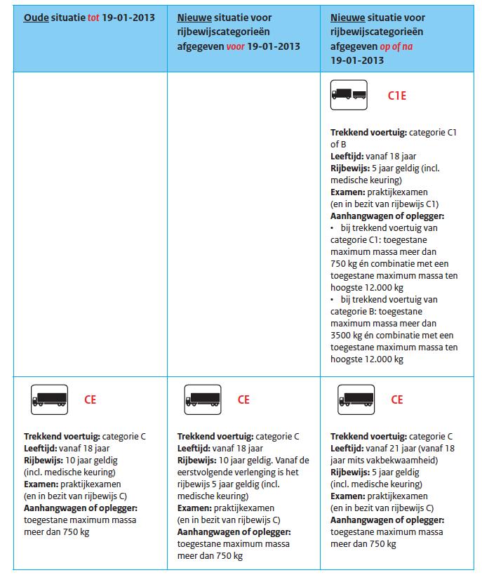 Derde rijbewijsrichtlijn, vrachtauto, categorie C, vrachtwagen
