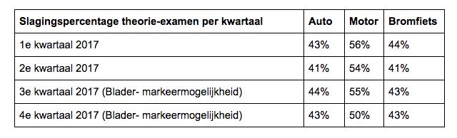 Slagingspercentage theorie-examens. Bron: CBR